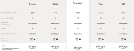 Цены на хост у adminvps