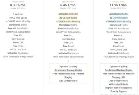 Цены на хостинг у siteground